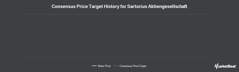 Price Target History for Sartorius (OTCMKTS:SARTF)