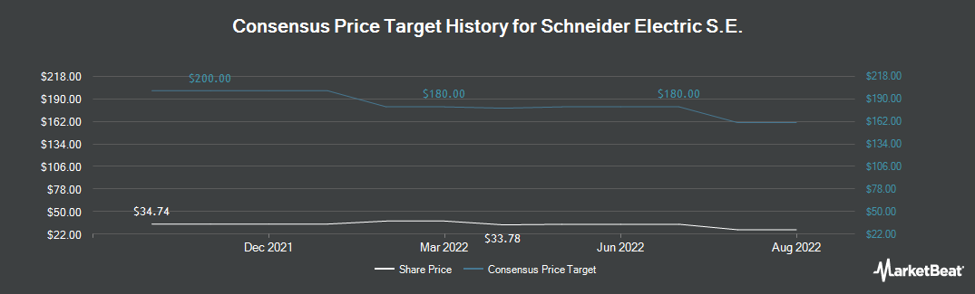 Price Target History for Schneider Electric (OTCMKTS:SBGSY)