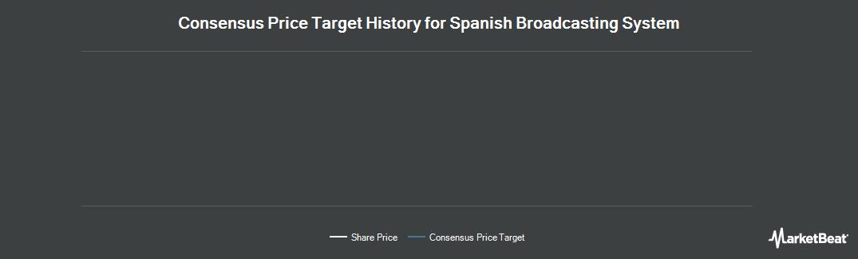 Price Target History for Spanish Broadcasting System (OTCMKTS:SBSAA)