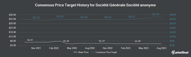 Price Target History for Societe Generale (OTCMKTS:SCGLY)