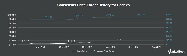 Price Target History for Sodexo (OTCMKTS:SDXAY)