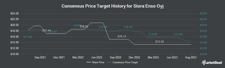 Price Target History for Stora Enso Oyj (OTCMKTS:SEOAY)