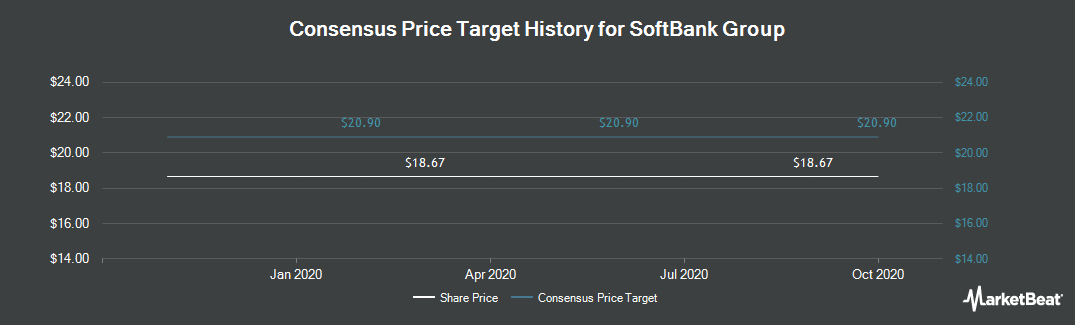 Price Target History for Softbank Corp. (Japan) (OTCMKTS:SFTBY)