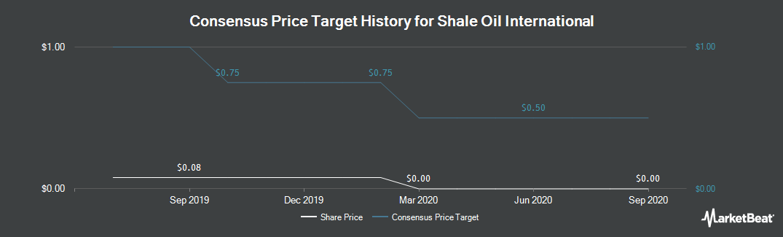Price Target History for Shale Oil International (OTCMKTS:SHLE)