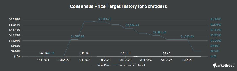 Price Target History for Schroders (OTCMKTS:SHNWF)