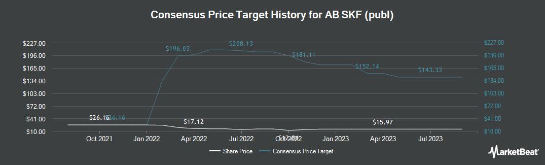 Price Target History for SKF (OTCMKTS:SKFRY)