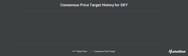 Price Target History for SKY (OTCMKTS:SKYAY)
