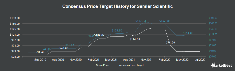 Price Target History for Semler Scientific (OTCMKTS:SMLR)