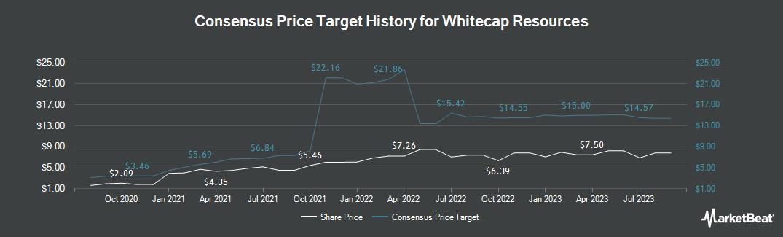 Price Target History for Whitecap Resources (OTCMKTS:SPGYF)