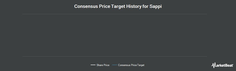 Price Target History for Sappi (OTCMKTS:SPPJY)
