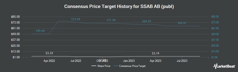 Price Target History for Ssab Svenskt (OTCMKTS:SSAAY)