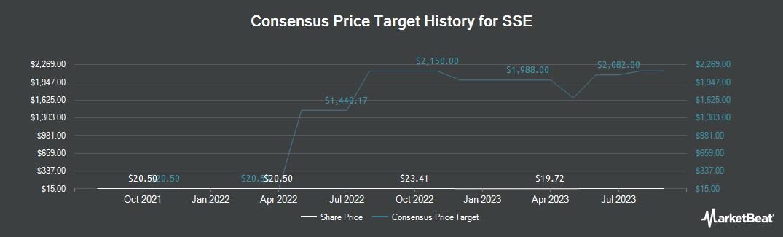 Price Target History for SSE (OTCMKTS:SSEZY)