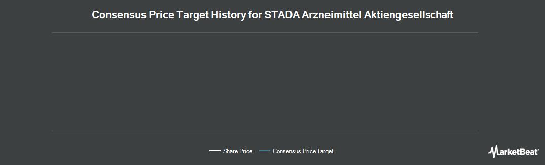 Price Target History for Stada Arzneimittel (OTCMKTS:STDAF)