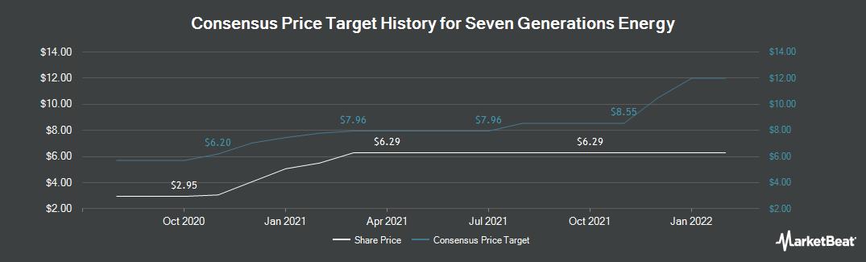 Price Target History for Seven Generations (OTCMKTS:SVRGF)