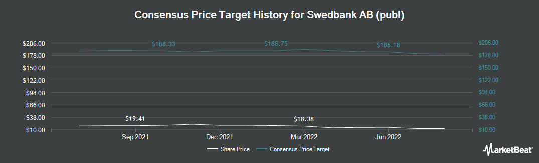 Price Target History for Swedbank (OTCMKTS:SWDBY)