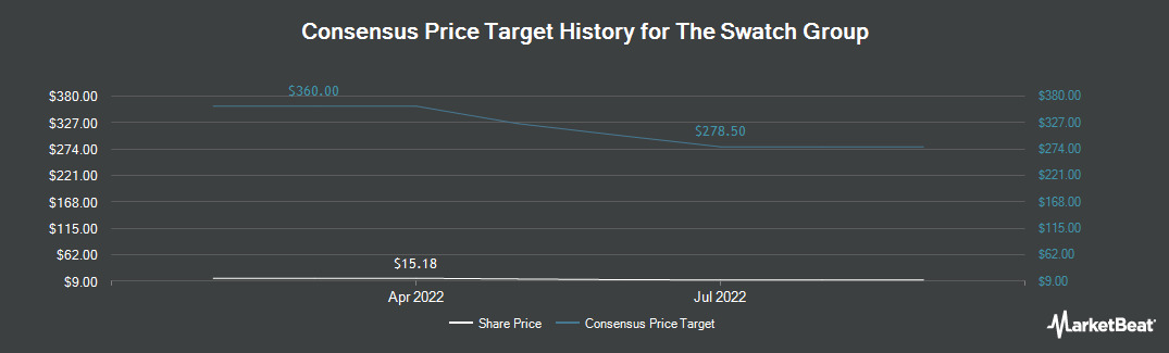 Price Target History for Swatch Group AG (OTCMKTS:SWGAY)