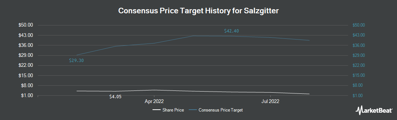 Price Target History for Salzgitter (OTCMKTS:SZGPY)