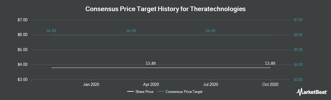 Price Target History for Theratechnologies (OTCMKTS:THERF)