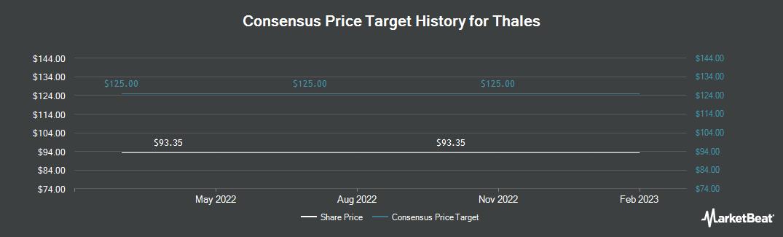 Price Target History for Thales Group (OTCMKTS:THLEF)