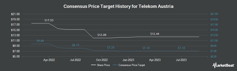 Price Target History for Telekom Austria (OTCMKTS:TKAGY)