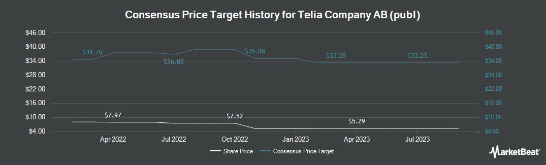 Price Target History for Telia (OTCMKTS:TLSNY)