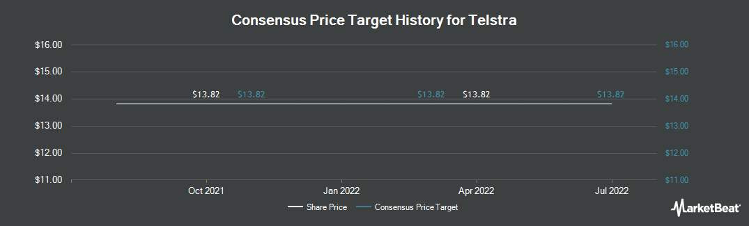 Price Target History for Telstra (OTCMKTS:TLSYY)