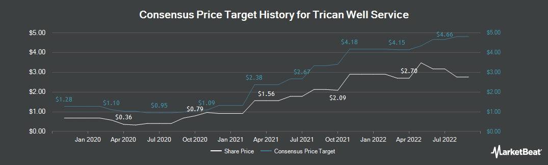 Price Target History for Trican Well Servic (OTCMKTS:TOLWF)