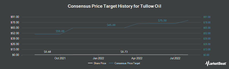 Price Target History for Tullow Oil (OTCMKTS:TUWLF)