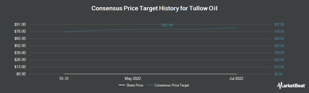Price Target History for Tullow Oil (OTCMKTS:TUWOY)