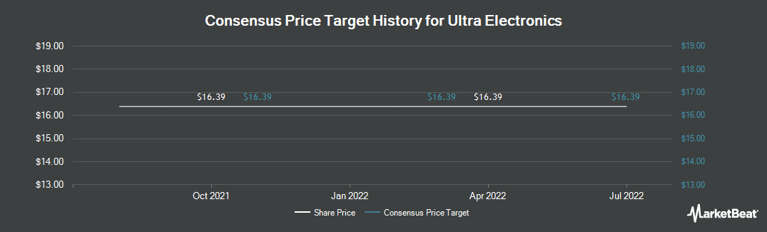 Price Target History for Ultra Electronics (OTCMKTS:UEHPY)