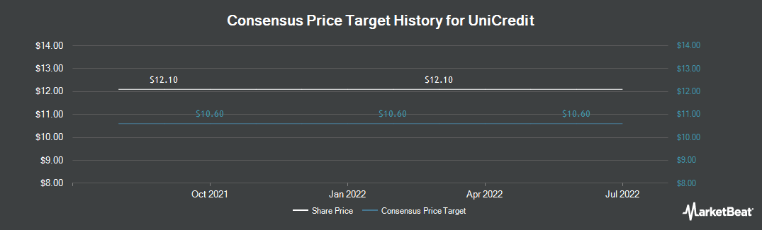 Price Target History for Unicredito Spa (OTCMKTS:UNCFF)