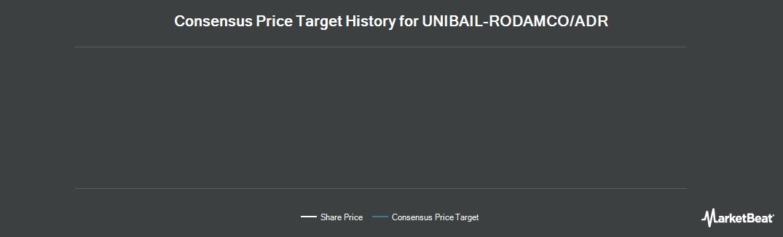 Price Target History for UNIBAIL-RODAMCO (OTCMKTS:UNRDY)