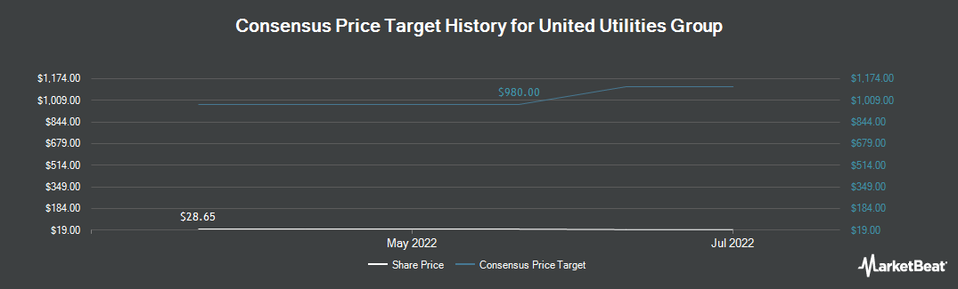 Price Target History for United Utilities Group (OTCMKTS:UUGRY)