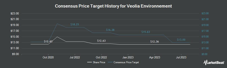 Price Target History for Veolia Environnement (OTCMKTS:VEOEY)