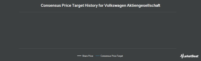 Price Target History for Volkswagen AG (OTCMKTS:VLKAY)