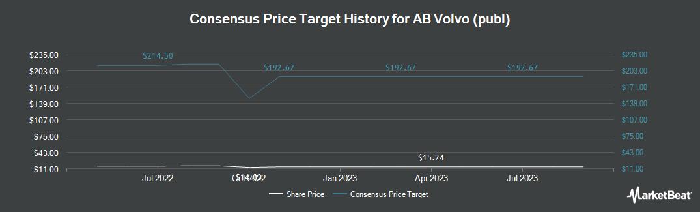Price Target History for Volvo Ab (OTCMKTS:VLVLY)