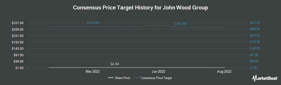 Price Target History for WOOD GROUP (JOHN) (OTCMKTS:WDGJF)