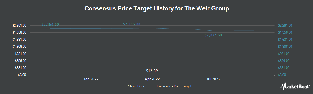 Price Target History for Weir Group Plc (OTCMKTS:WEGRY)