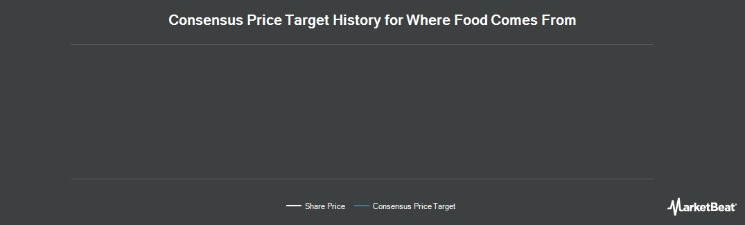 Price Target History for Where Food Comes From (OTCMKTS:WFCF)