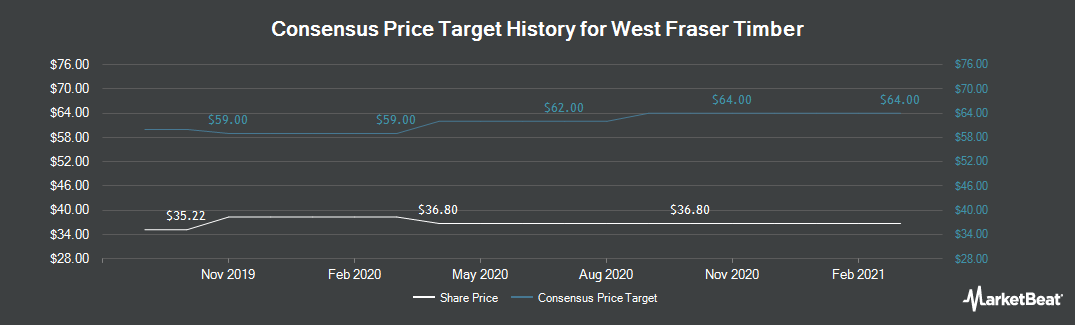 Price Target History for West Fraser Timber (OTCMKTS:WFTBF)