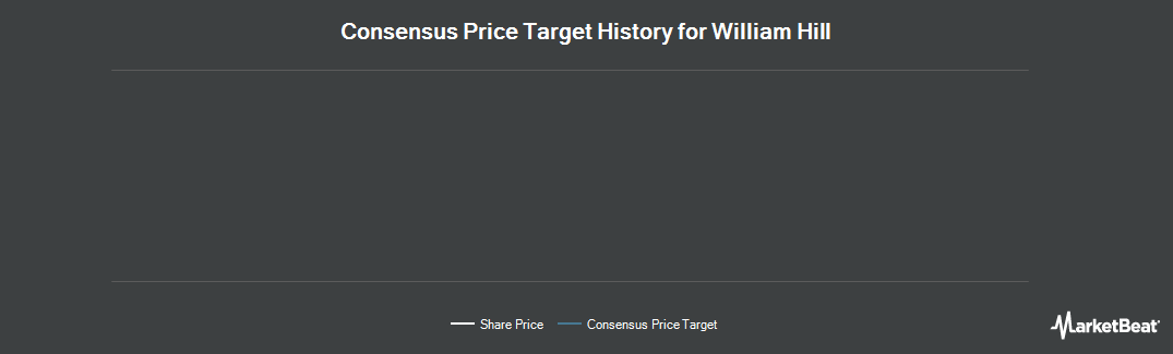 Price Target History for William Hill (OTCMKTS:WIMHY)