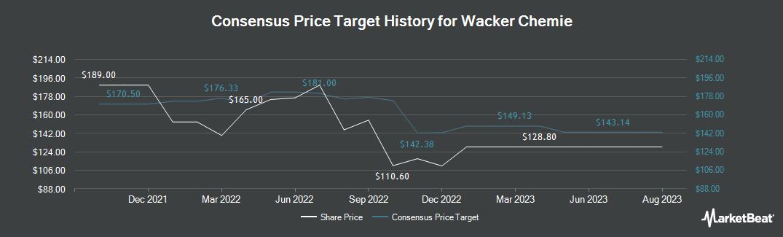 Price Target History for Wacker Chemie AG (OTCMKTS:WKCMF)