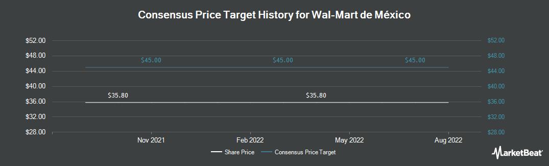 Price Target History for Walmart de México y Centroamérica (OTCMKTS:WMMVY)