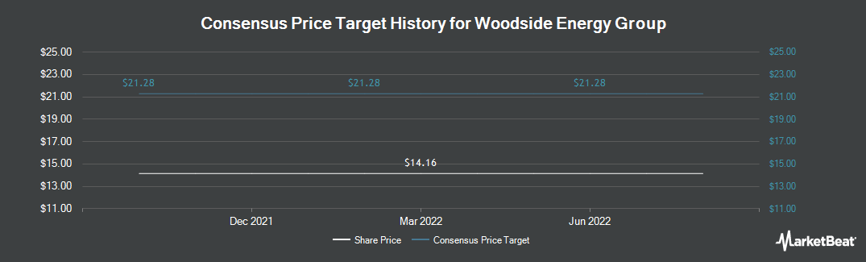 Price Target History for Woodside Petroleum (OTCMKTS:WOPEY)