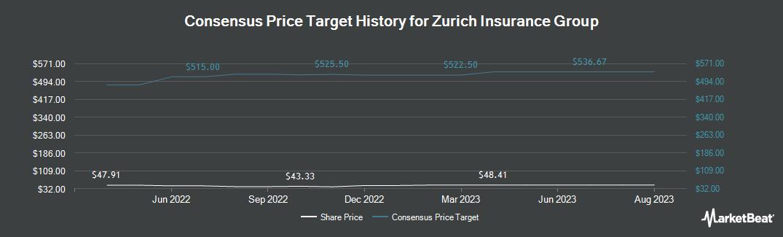 Price Target History for Zurich Insurance Group (OTCMKTS:ZURVY)