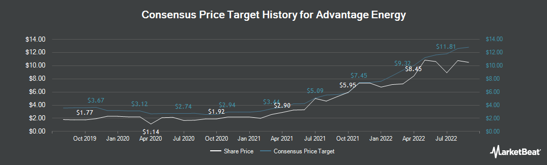 Price Target History for Advantage Oil & Gas (TSE:AAV)