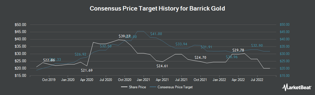 Price Target History for Barrick Gold (TSE:ABX)