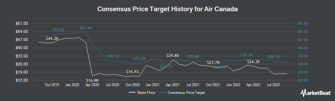 Price Target History for Air Canada (TSE:AC)