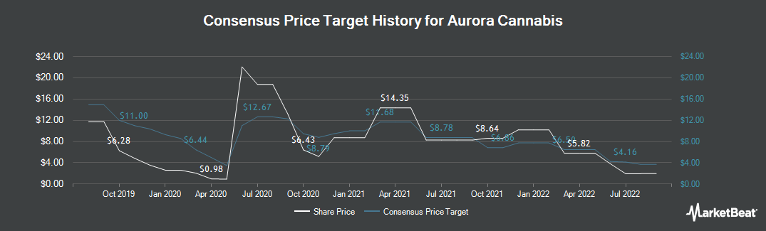 Price Target History for Aurora Cannabis (TSE:ACB)