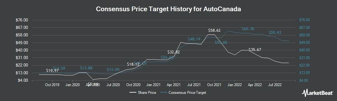 Price Target History for AutoCanada (TSE:ACQ)